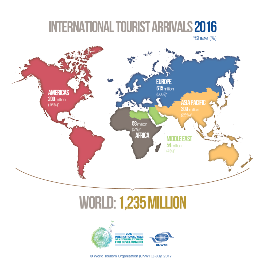 infographic sustainable travel and design blog
